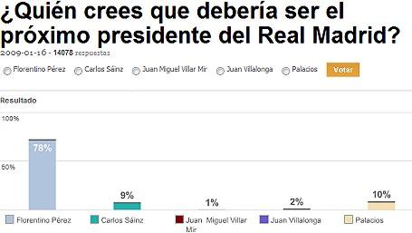 encuesta elecciones realmadrid 2009 - Hablemos de futuro, hablemos de... Florentino Pérez